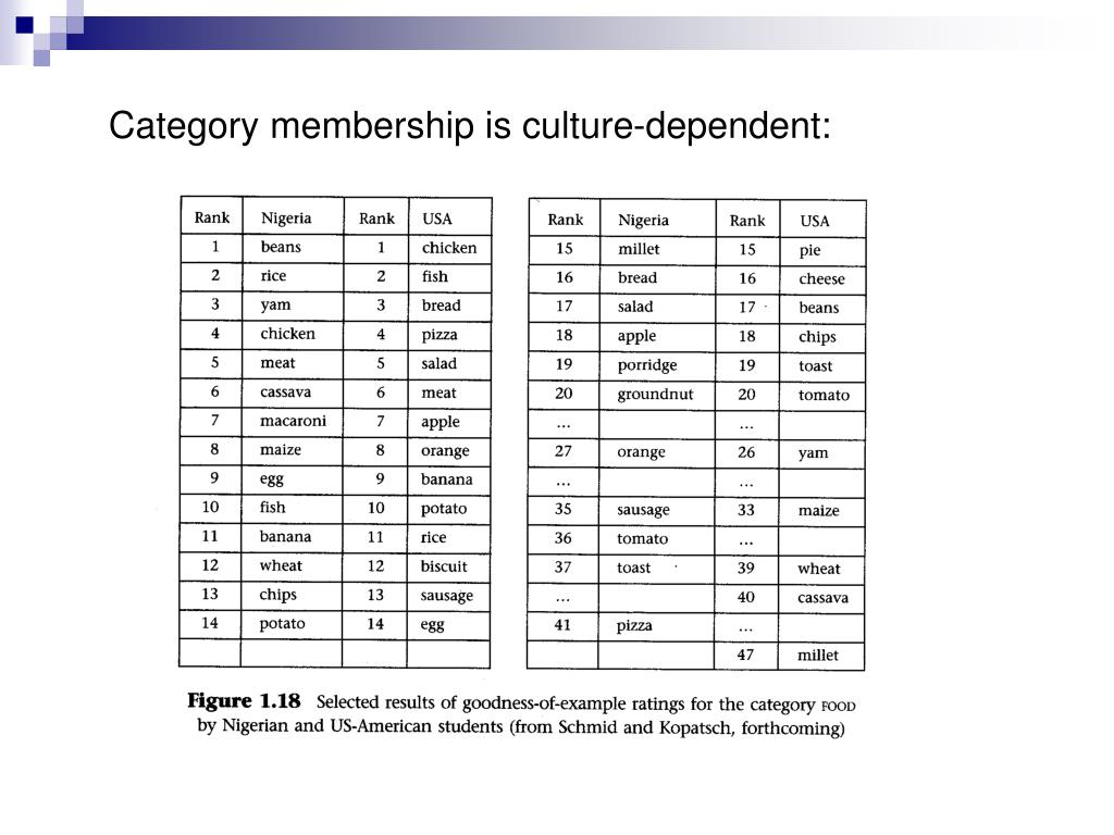 Category membership is culture-dependent: