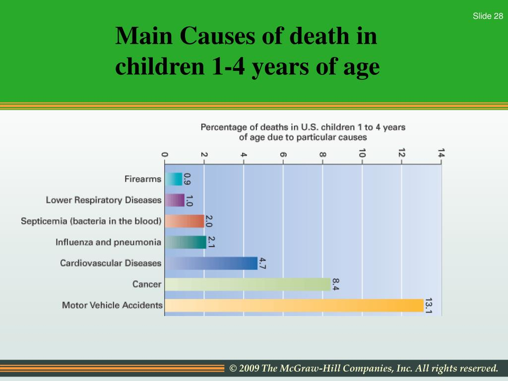 Main Causes of death in children 1-4 years of age