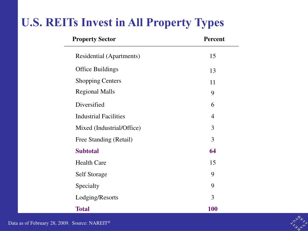 U.S. REITs Invest in All Property Types