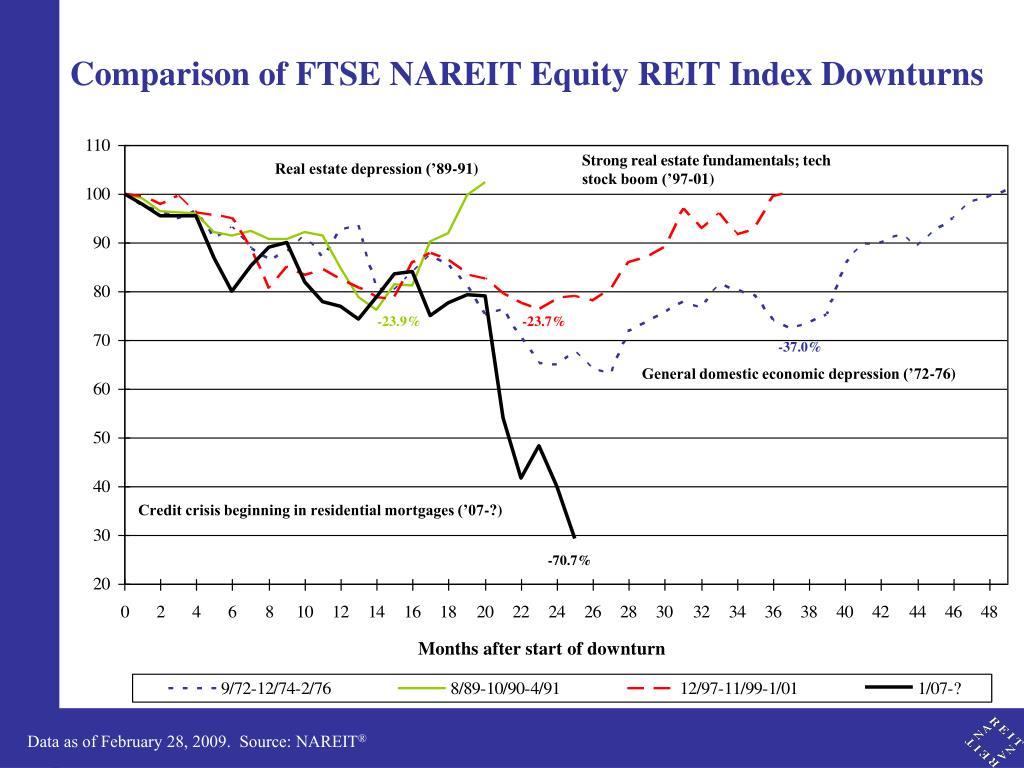 Comparison of FTSE NAREIT Equity REIT Index Downturns