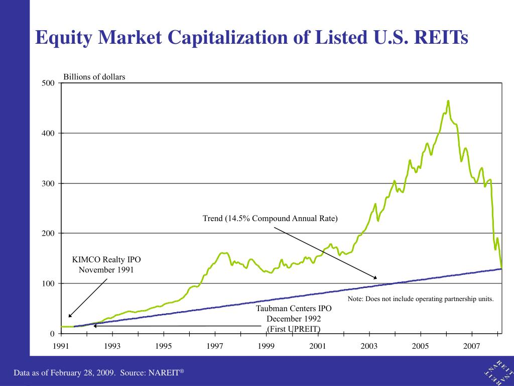 Equity Market Capitalization of Listed U.S. REITs