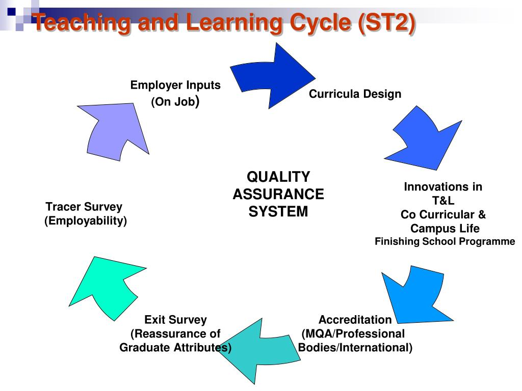 Teaching and Learning Cycle (ST2)