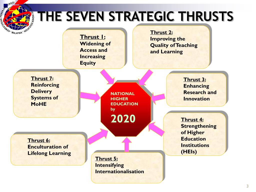 THE SEVEN STRATEGIC THRUSTS