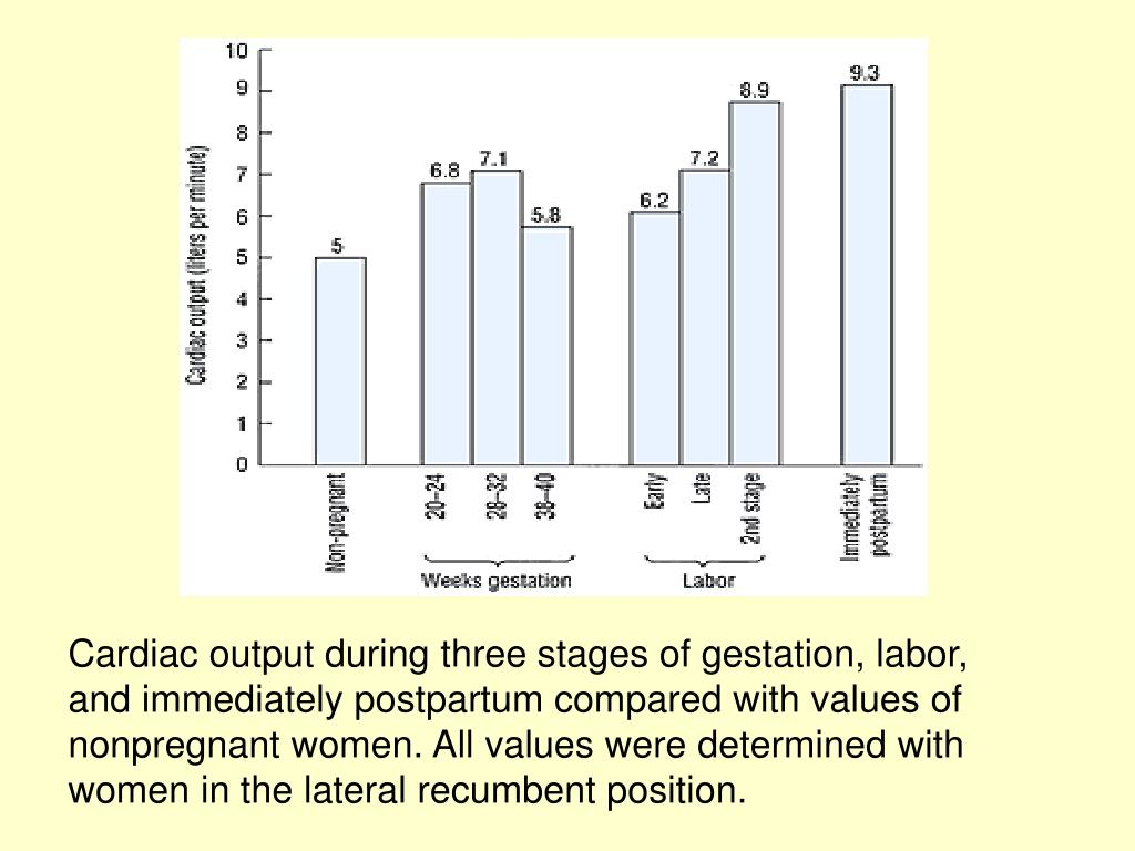 Cardiac output during three stages of gestation, labor, and immediately postpartum compared with values of nonpregnant women. All values were determined with women in the lateral recumbent position.