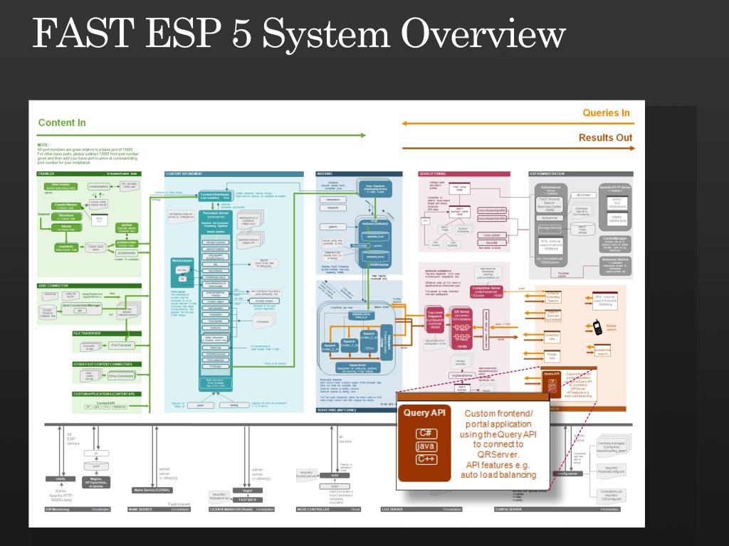 FAST ESP 5 System Overview