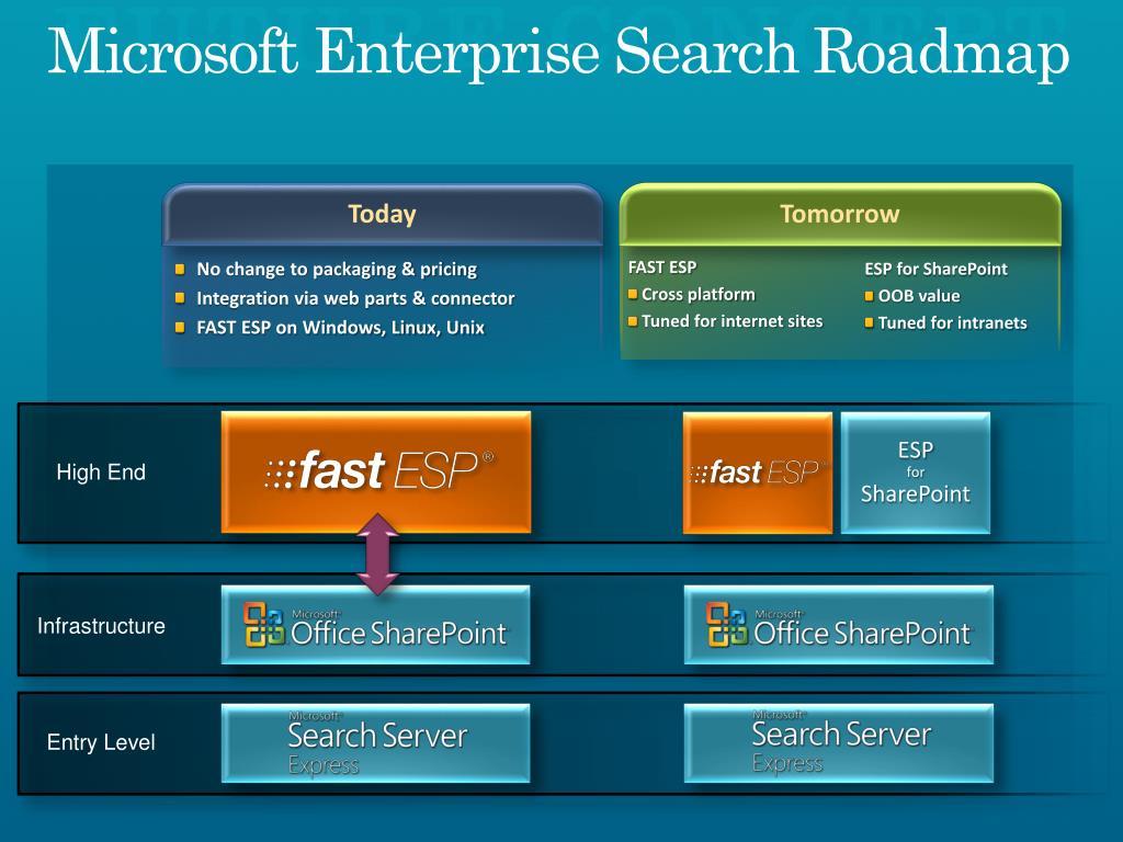 Microsoft Enterprise Search Roadmap