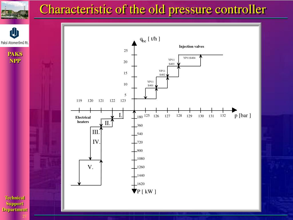 Characteristic of the old pressure controller