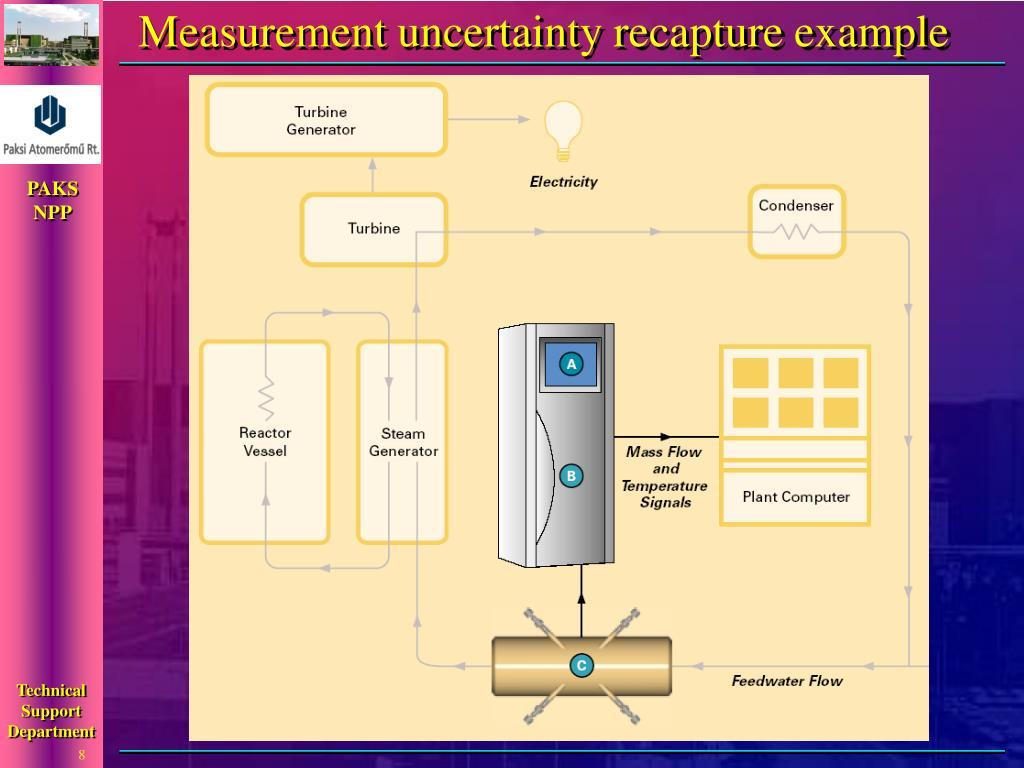 Measurement uncertainty recapture example