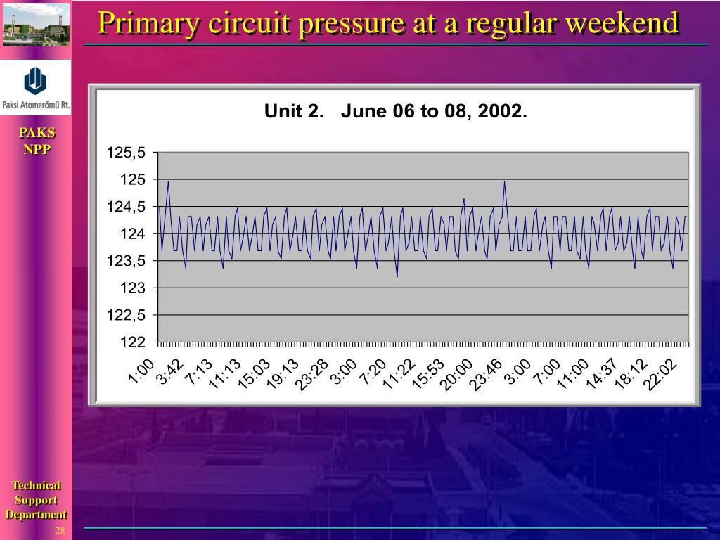 Primary circuit pressure at a regular weekend