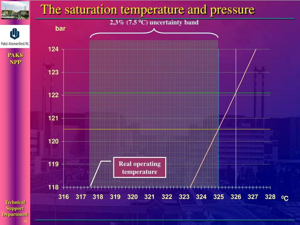 The saturation temperature and pressure