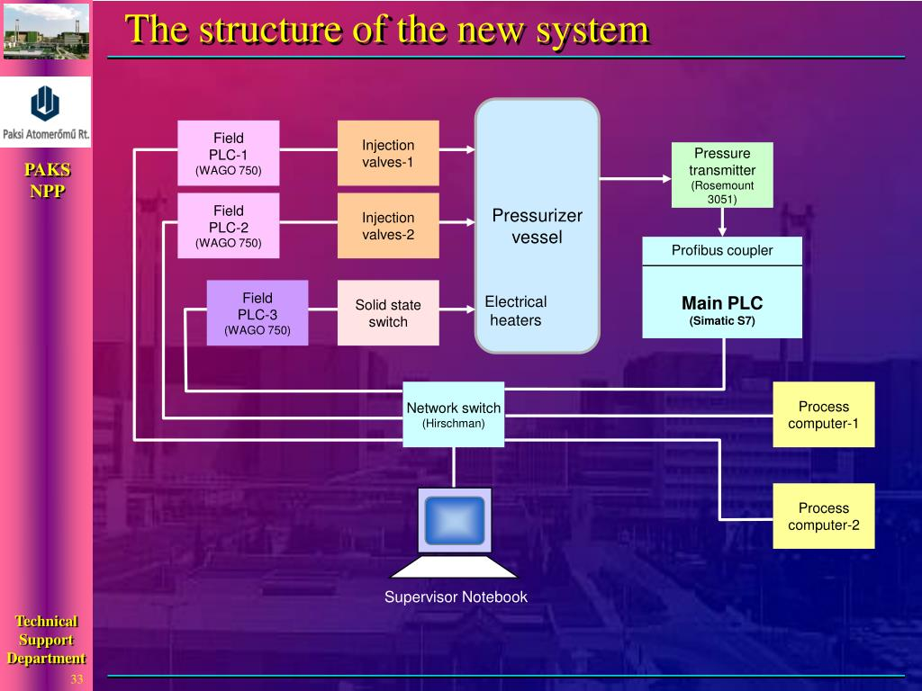 The structure of the new system