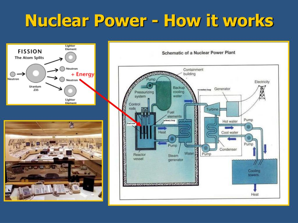 Nuclear Power - How it works