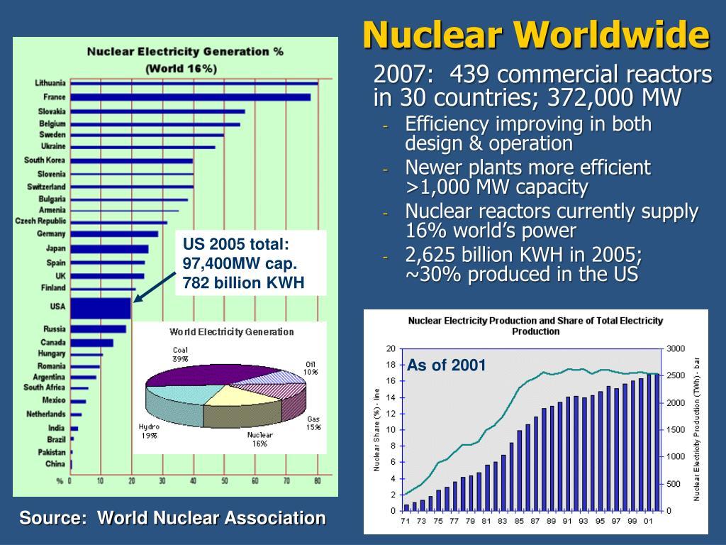 Nuclear Worldwide