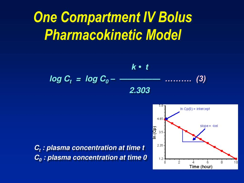 One Compartment IV Bolus Pharmacokinetic Model