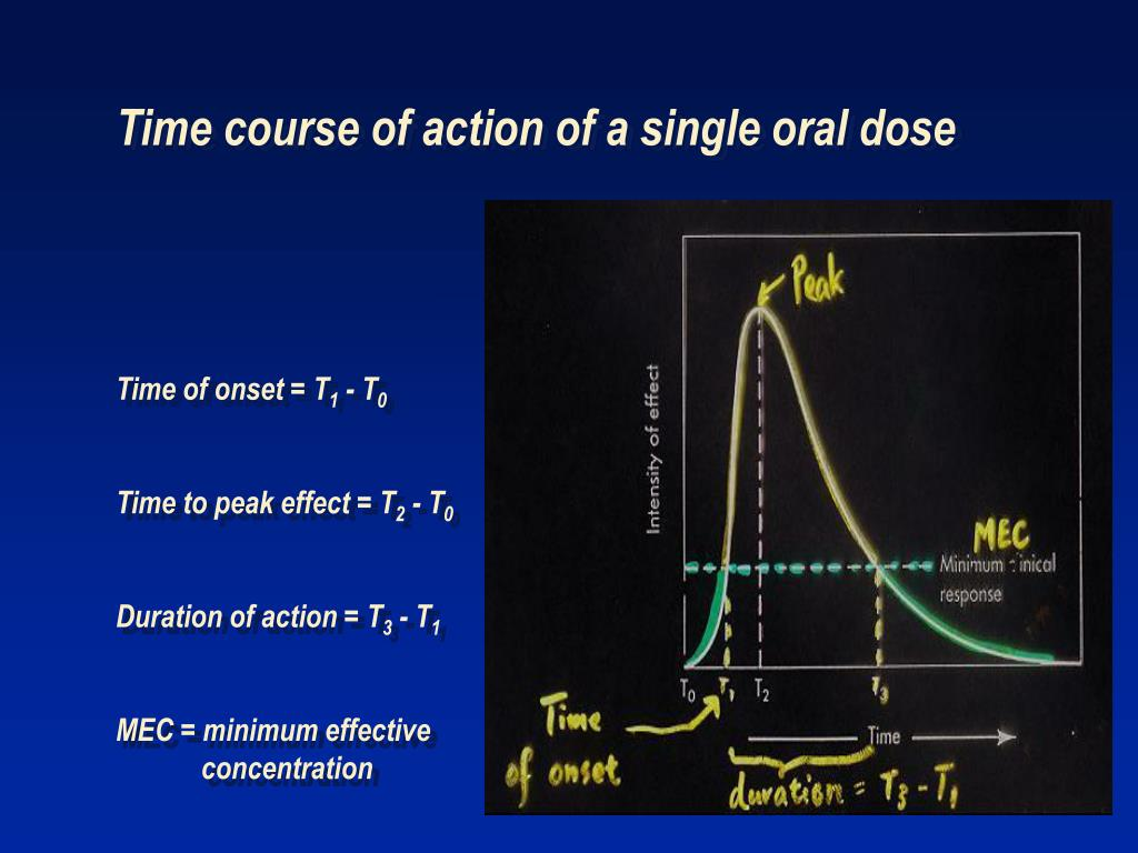 Time course of action of a single oral dose