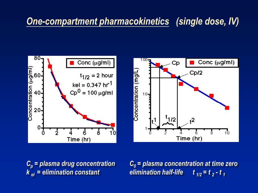 One-compartment pharmacokinetics