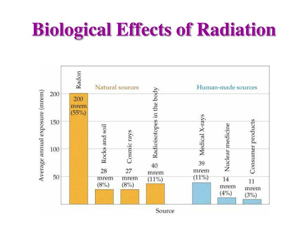 biological effect of radiation From their own results, however, steward et al have implied a potential  biological hazard to man, by the supposition that radiation effects can be  transmitted.