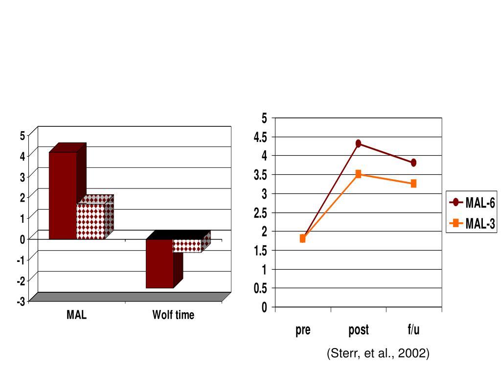 (Sterr, et al., 2002)