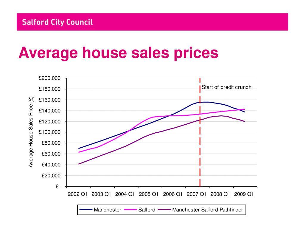 Average house sales prices