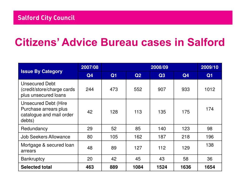 Citizens' Advice Bureau cases in Salford