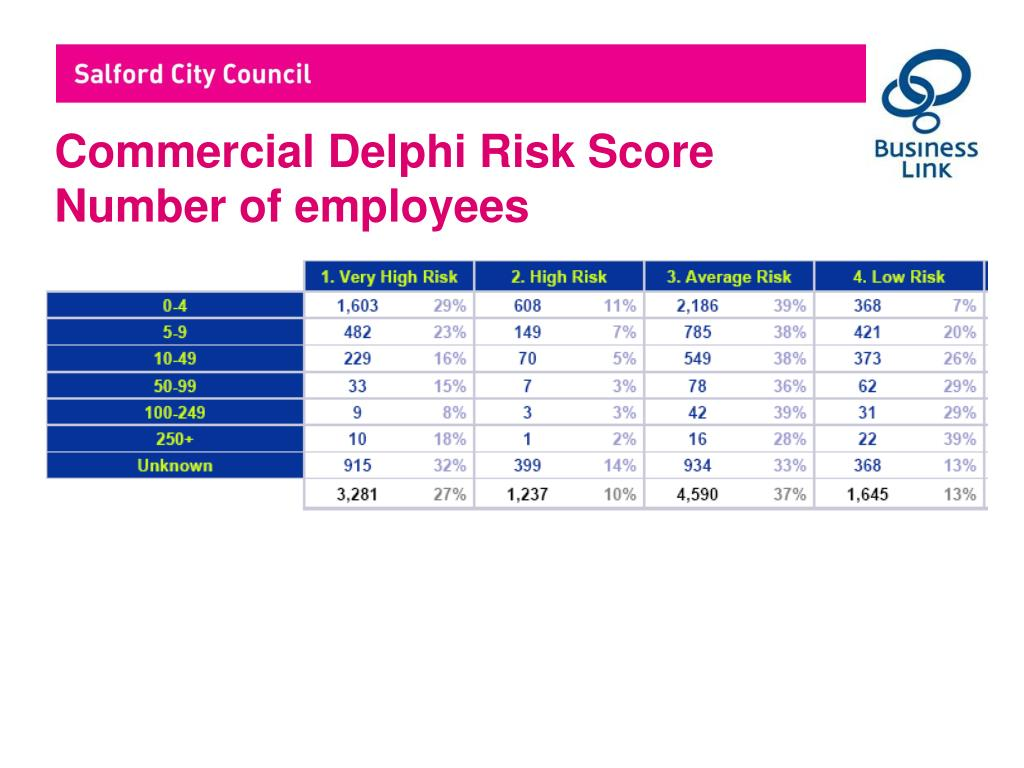 Commercial Delphi Risk Score Number of employees