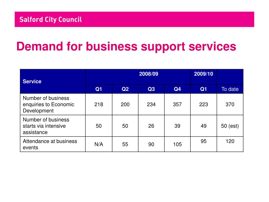Demand for business support services