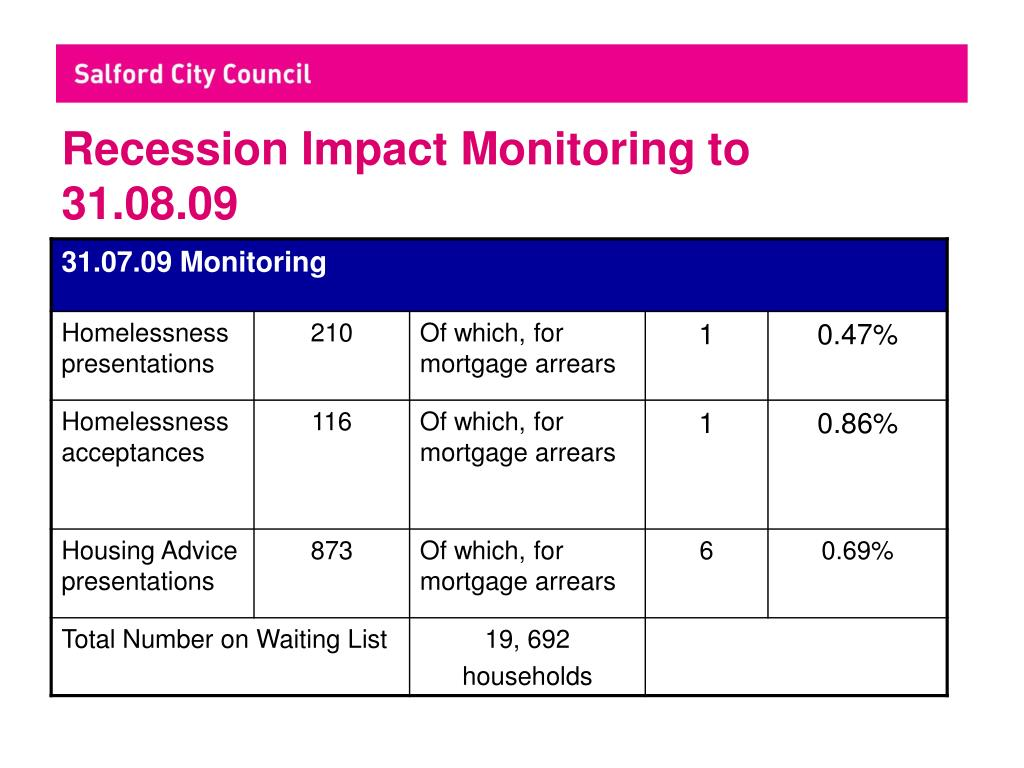 Recession Impact Monitoring to 31.08.09