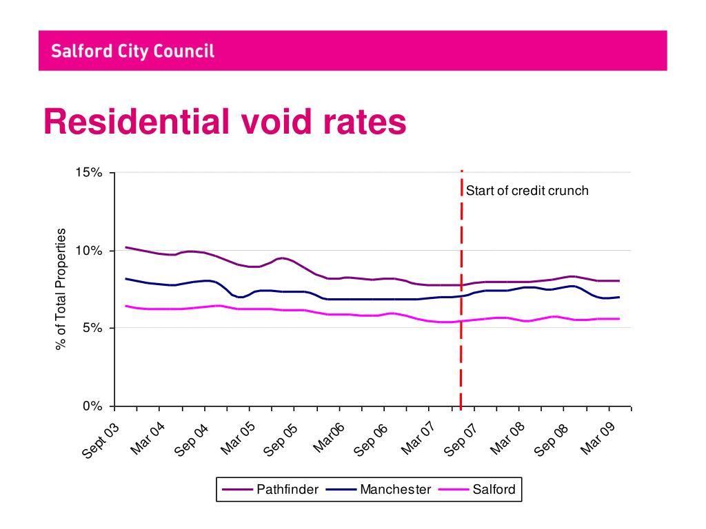 Residential void rates