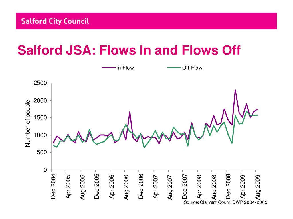Salford JSA: Flows In and Flows Off