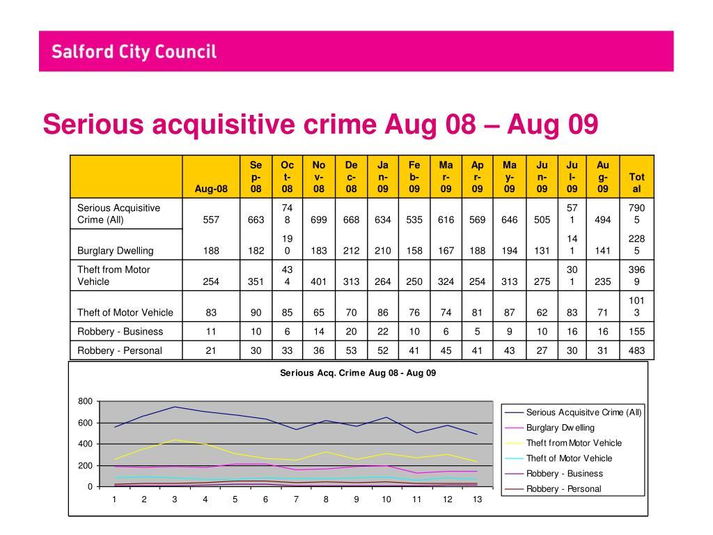 Serious acquisitive crime Aug 08 – Aug 09