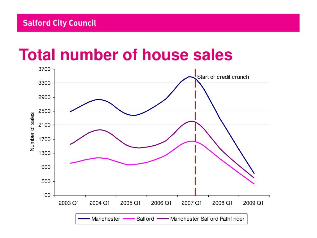Total number of house sales