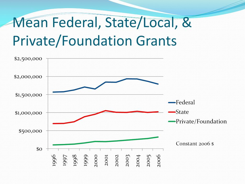 Mean Federal, State/Local, & Private/Foundation Grants