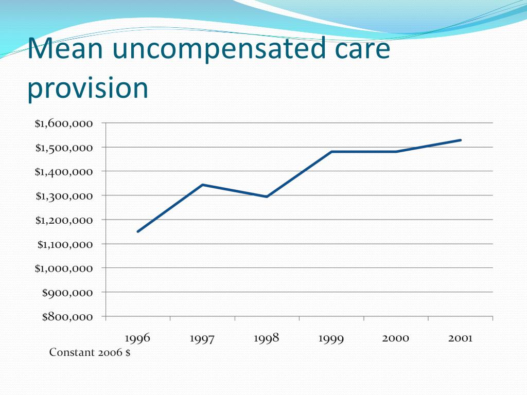 Mean uncompensated care provision