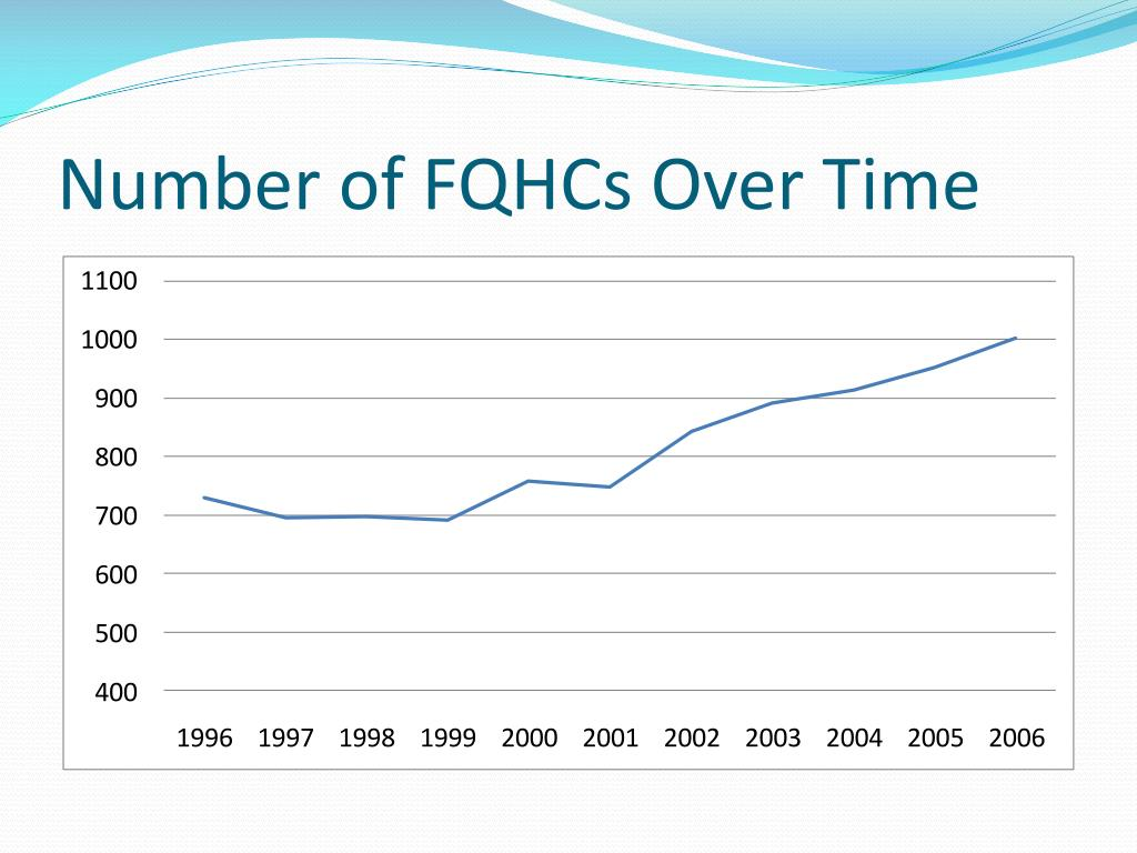 Number of FQHCs Over Time