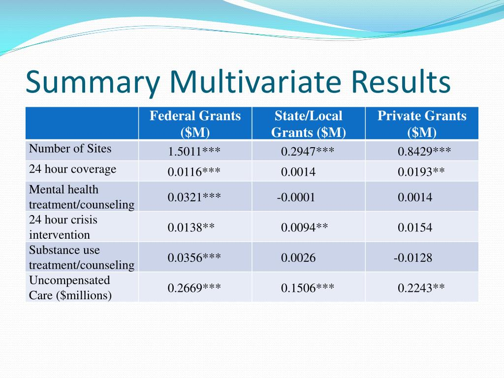 Summary Multivariate Results