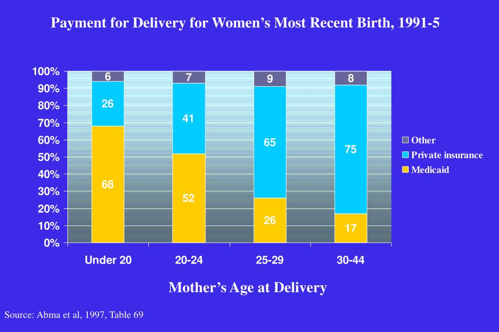 Payment for Delivery for Women's Most Recent Birth, 1991-5