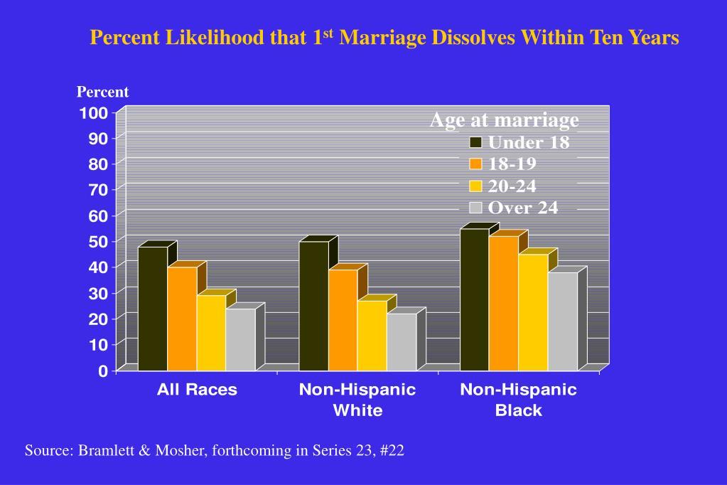 Percent Likelihood that 1