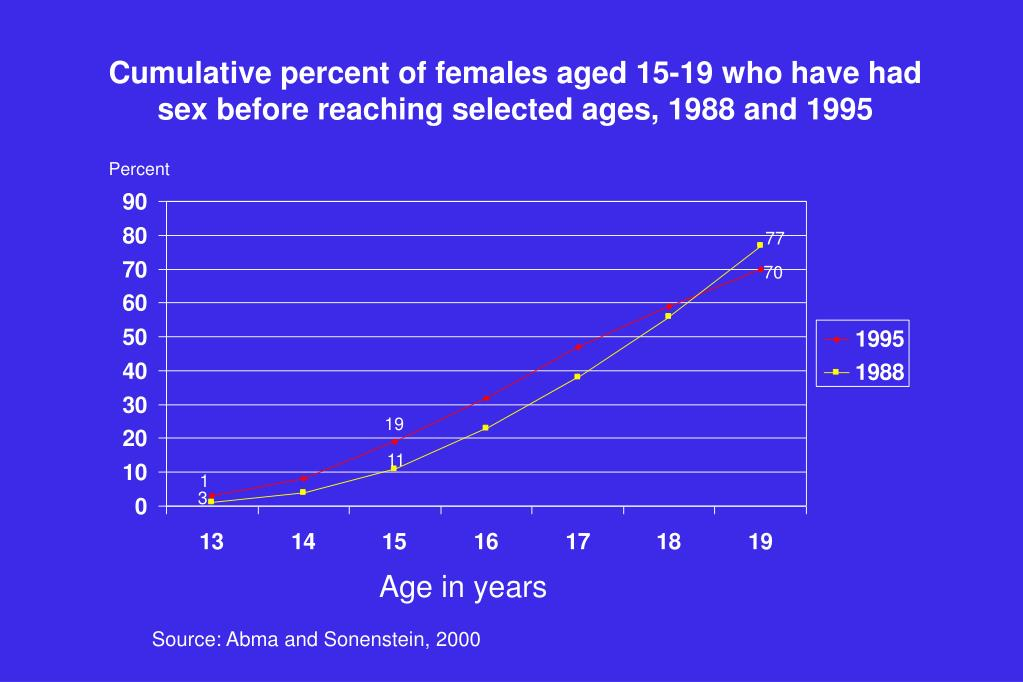 Cumulative percent of females aged 15-19 who have had sex before reaching selected ages, 1988 and 1995