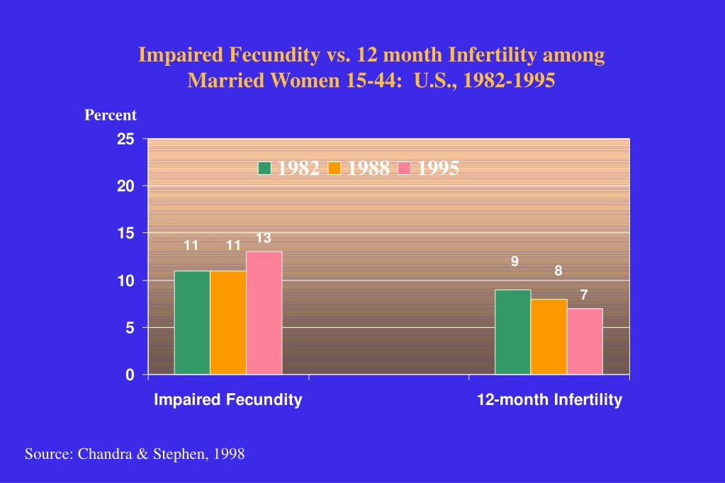 Impaired Fecundity vs. 12 month Infertility among Married Women 15-44:  U.S., 1982-1995