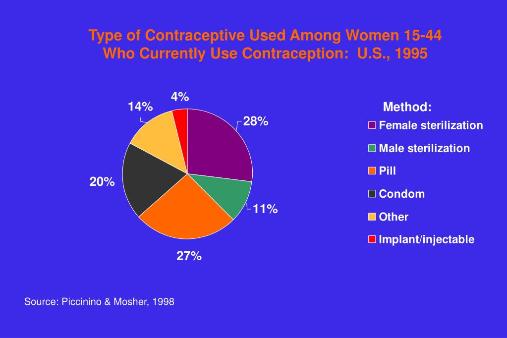 Type of Contraceptive Used Among Women 15-44 Who Currently Use Contraception:  U.S., 1995