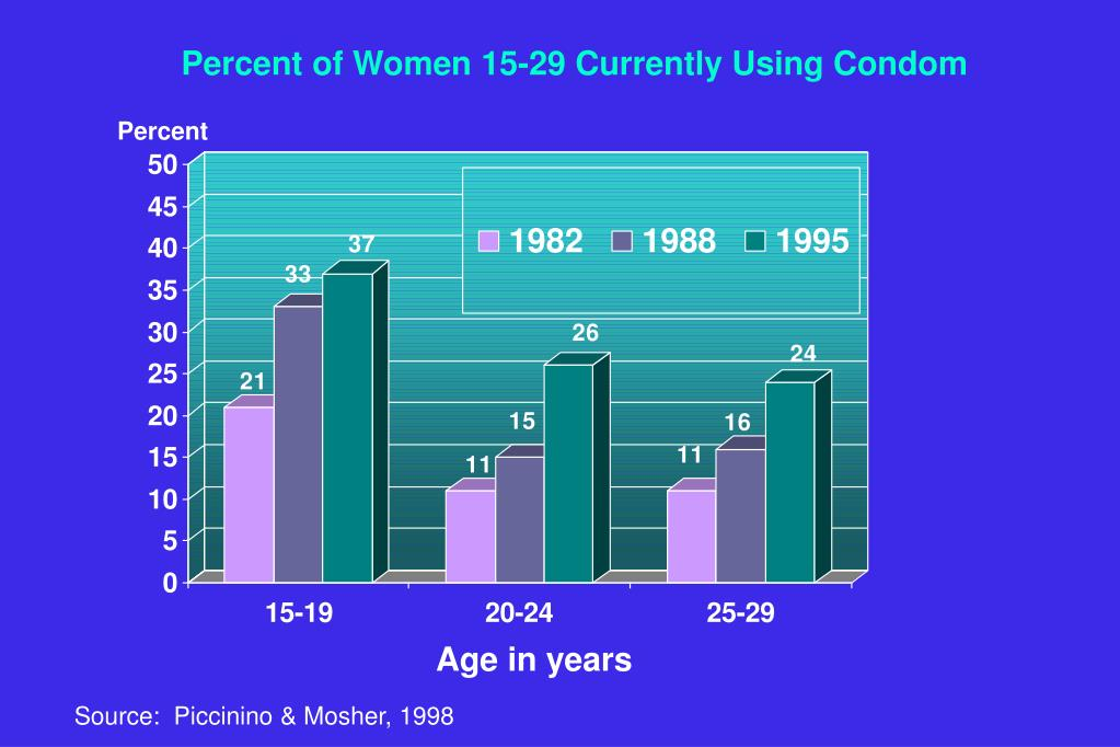 Percent of Women 15-29 Currently Using Condom