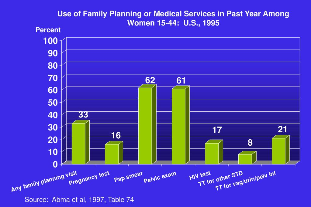 Use of Family Planning or Medical Services in Past Year Among Women 15-44:  U.S., 1995
