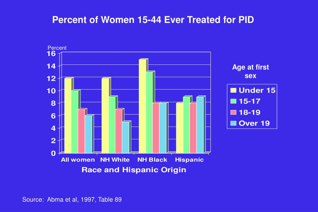 Percent of Women 15-44 Ever Treated for PID