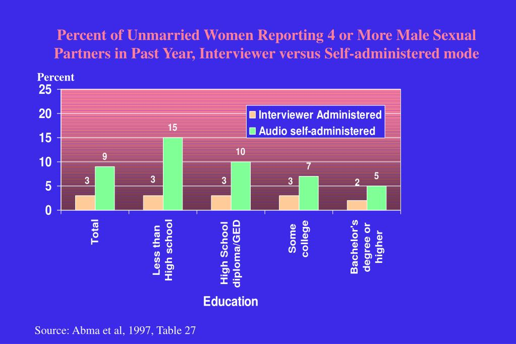 Percent of Unmarried Women Reporting 4 or More Male Sexual Partners in Past Year, Interviewer versus Self-administered mode