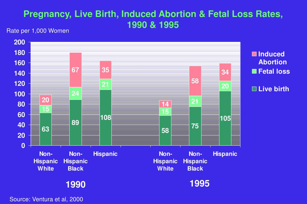 Pregnancy, Live Birth, Induced Abortion & Fetal Loss Rates, 1990 & 1995