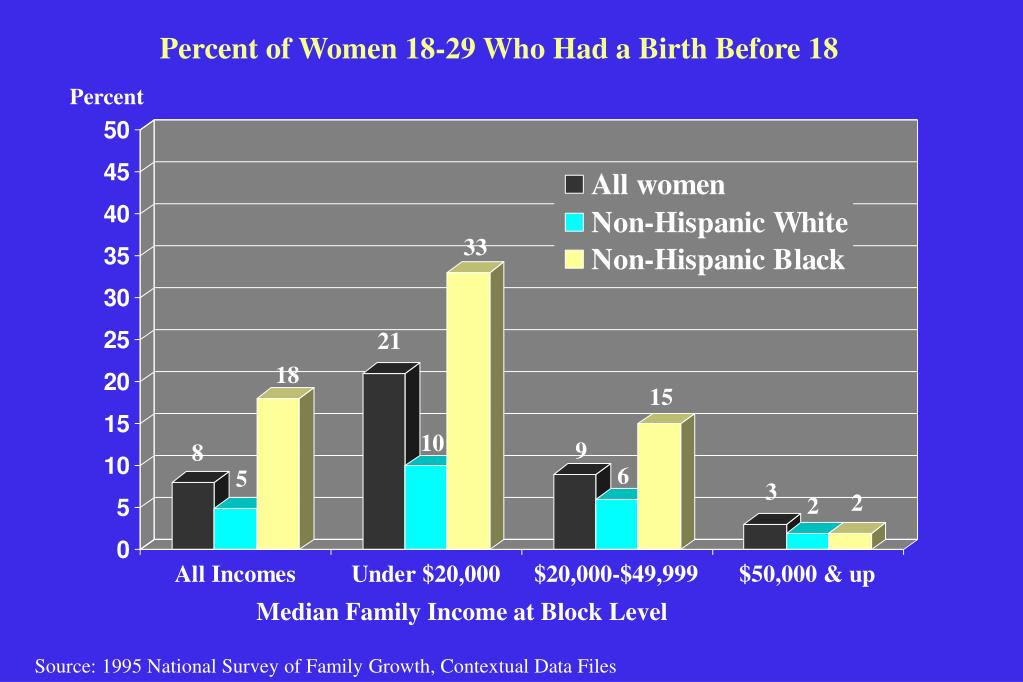 Percent of Women 18-29 Who Had a Birth Before 18