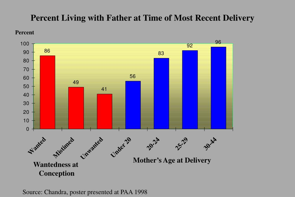 Percent Living with Father at Time of Most Recent Delivery