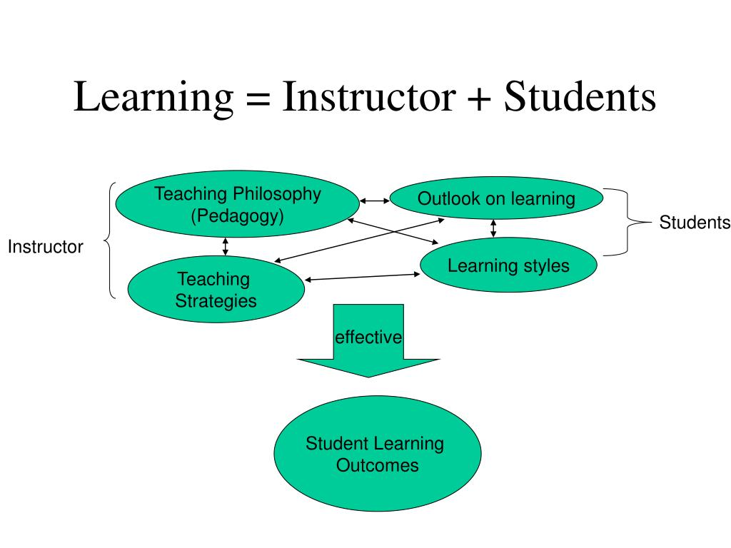 Outlook on learning