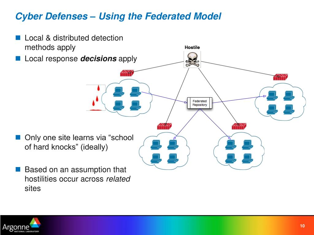 Cyber Defenses – Using the Federated Model