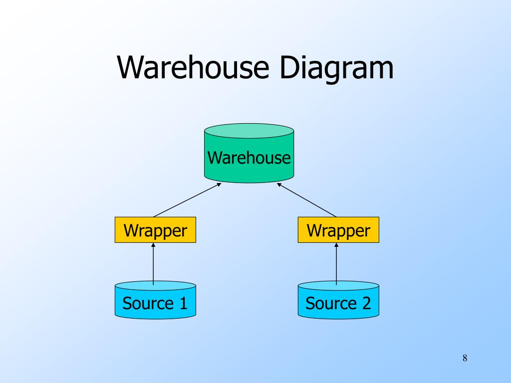 Warehouse Diagram